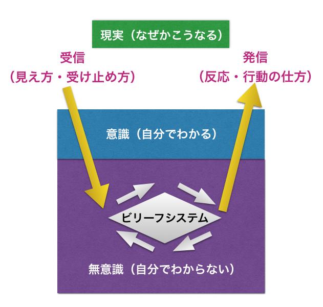 ビリーフシステム.001