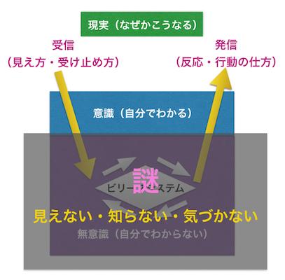 ビリーフシステム2